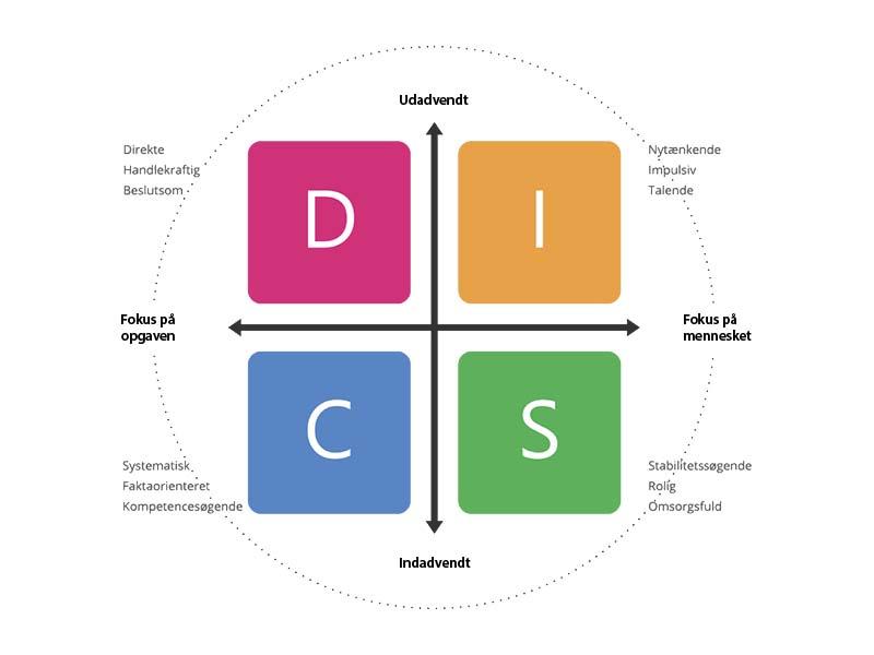 Her vises en DISC model opbygning.