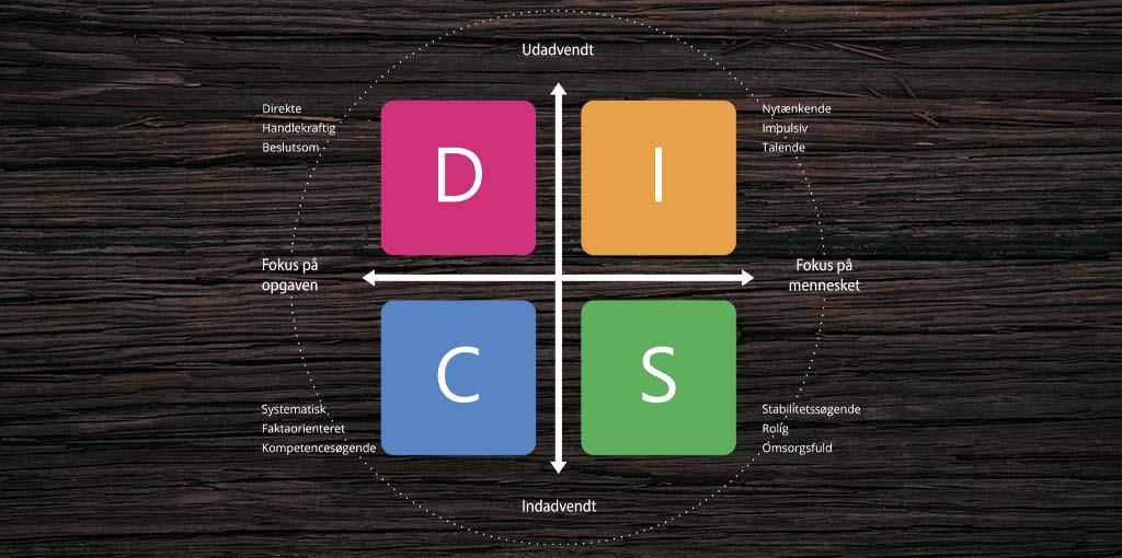 DISC modellens opbygning vist på en træplade